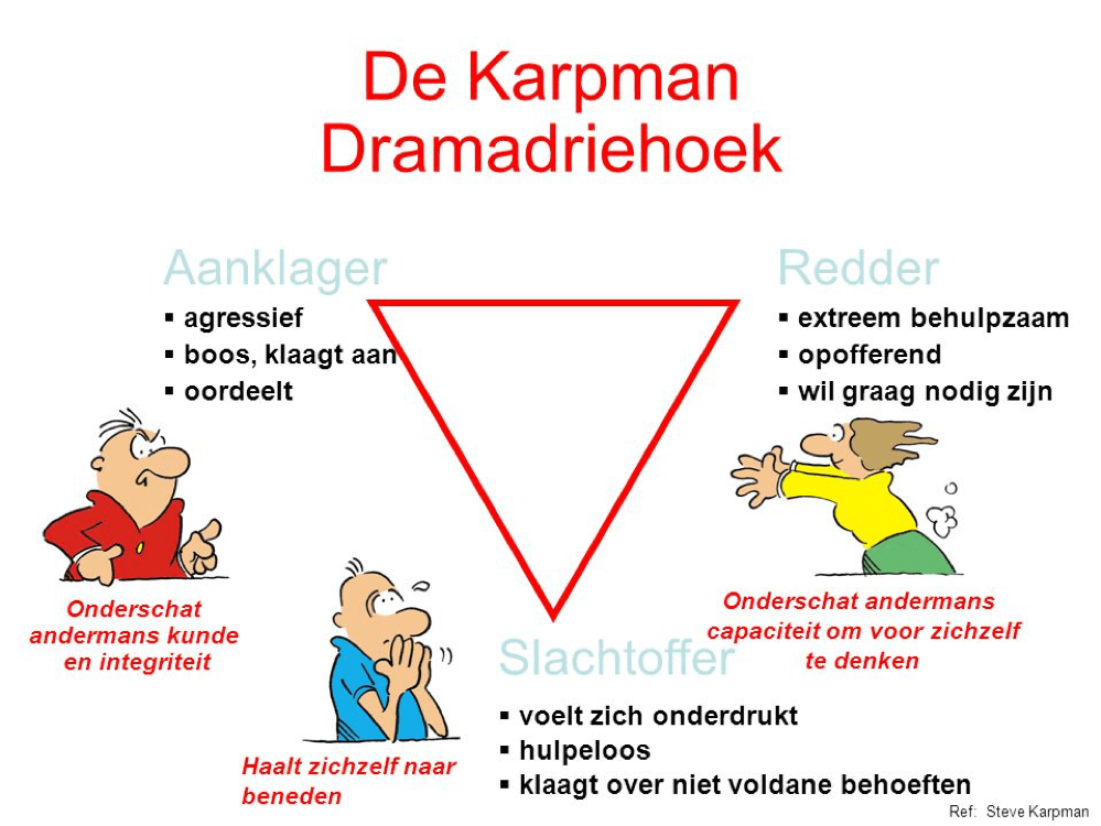 Transactionele-Analyse-dramadriehoek