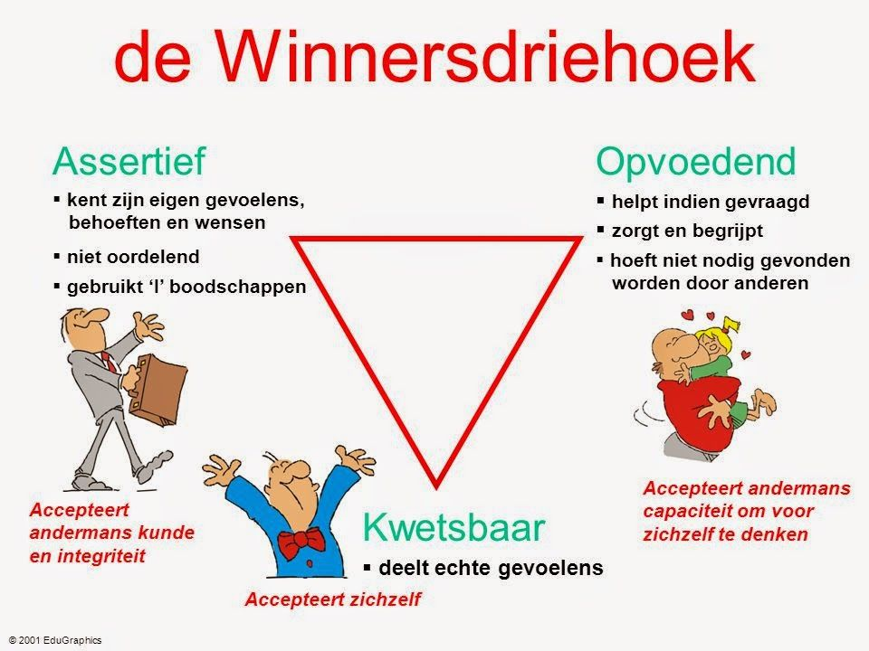 Transactionele-analyse-winnaarsdriehoek